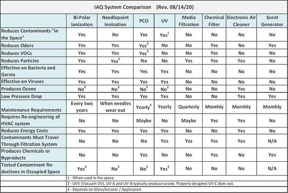 IAQ System Comparison ncg 081820 title