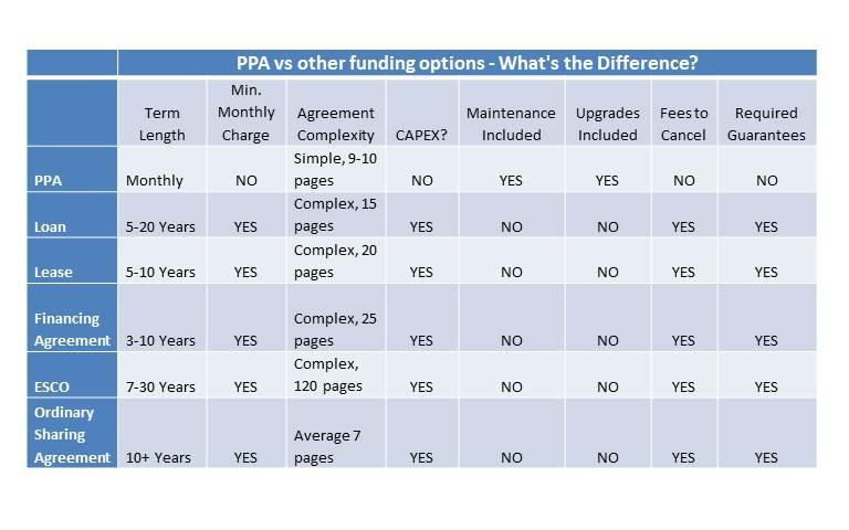 PPA chart