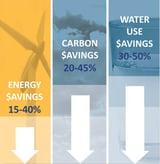 Savings of green building