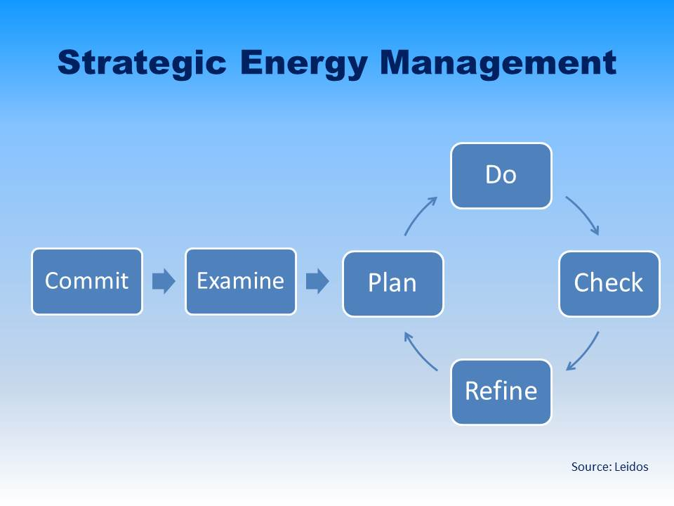 Strategic Energy Management