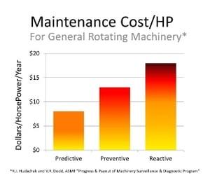 Reactive vs Preventive vs Predictive Maintenance Cost