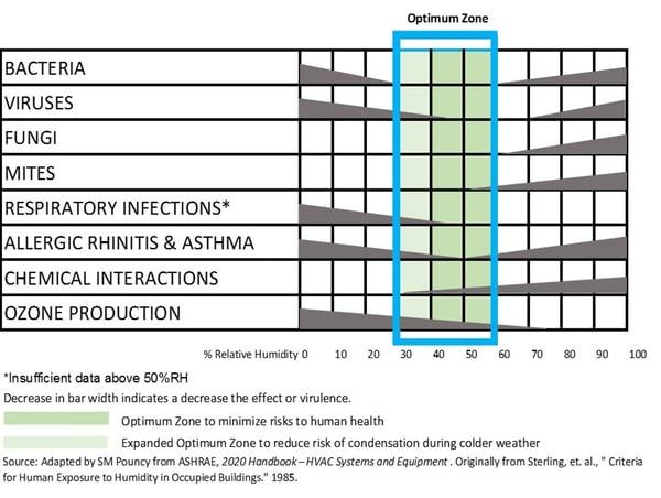 Optimum Relative Humidity Graph