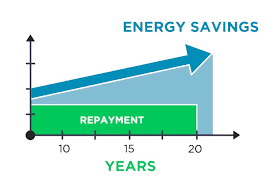 PACE Energy vs Cost Savings