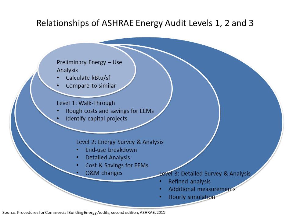 Energy audit level slide.png